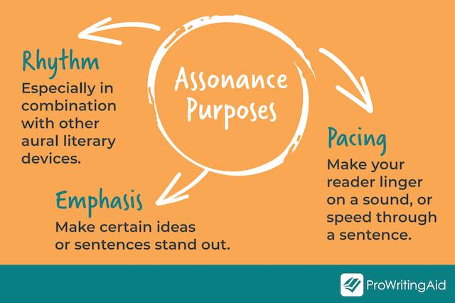 purposes of assonance: emphasis, pacing, rhythm