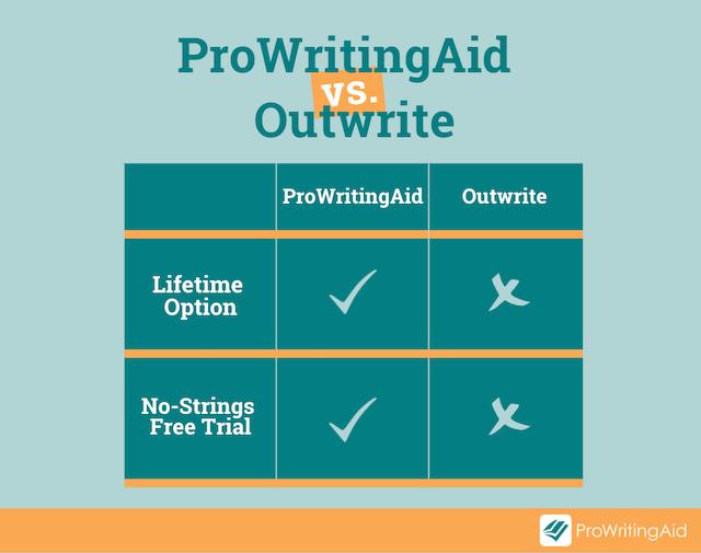 prowritingaid vs outwrite subscriptions