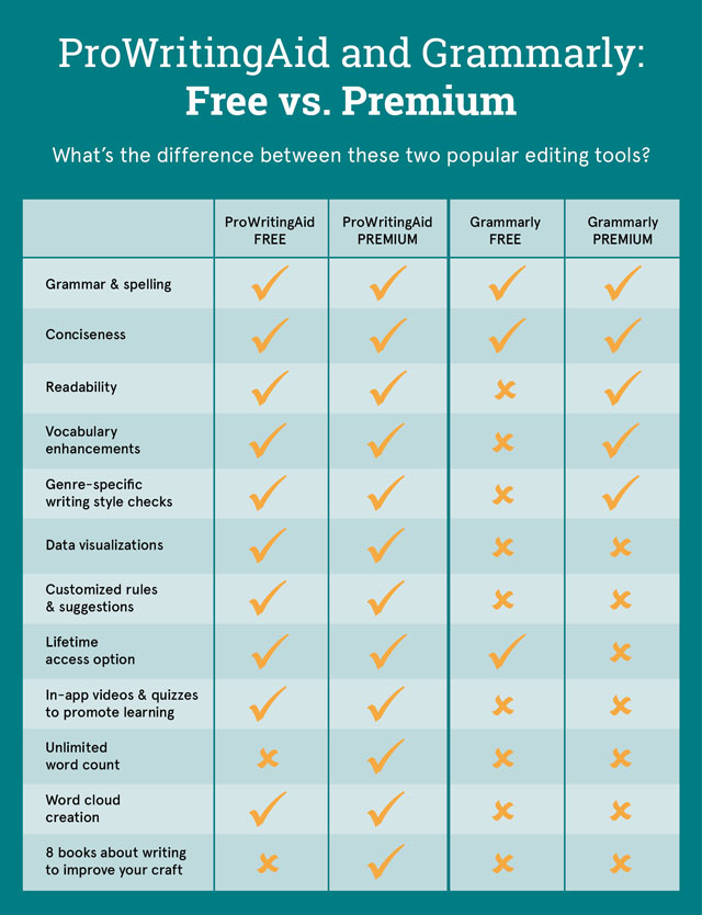 prowritingaid and grammarly feature comparison table
