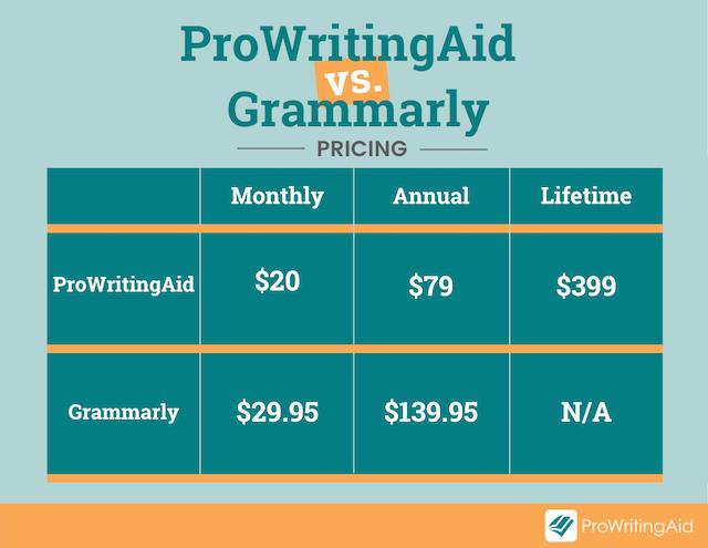 prowritingaid vs. grammarly price comparison