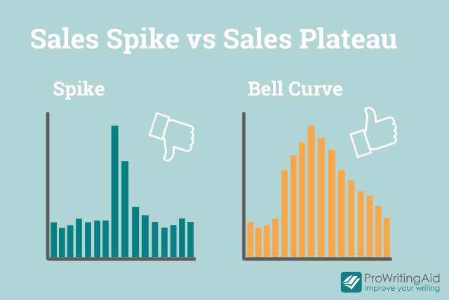 sales spikes vs sales plateau visualization