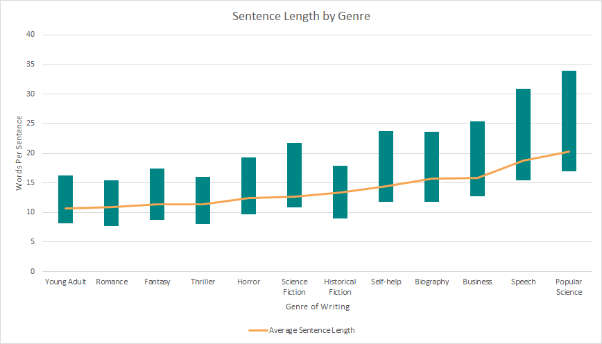 Sentence Length By Genre