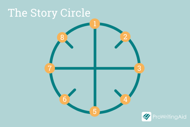 How to Use Dan Harmon's Story Circle to Plot Your Novel