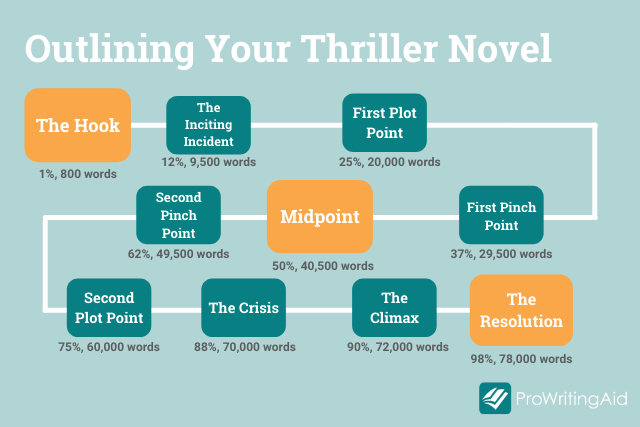 thriller plot points with percentage markers