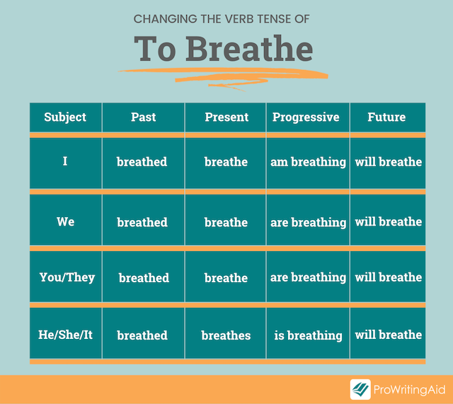 chart showing the different forms of the verb To Breathe