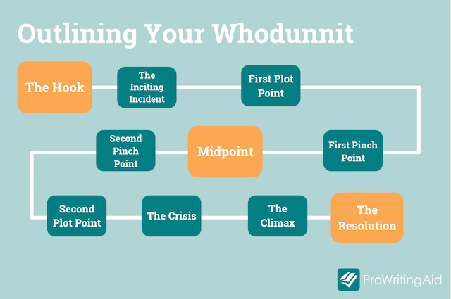steps to outline a whodunnit story